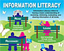 thumbnail of Information Literacy Poster for Action Agendas